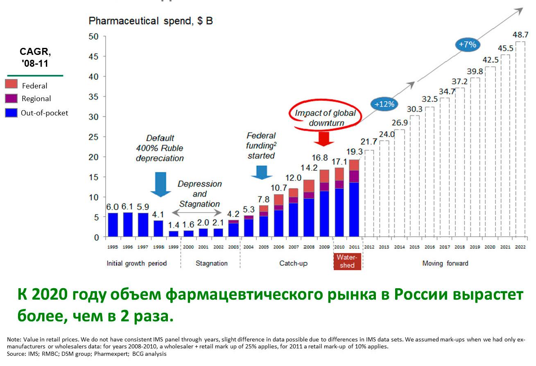 Прогноз фармацевтического рынка на 2018